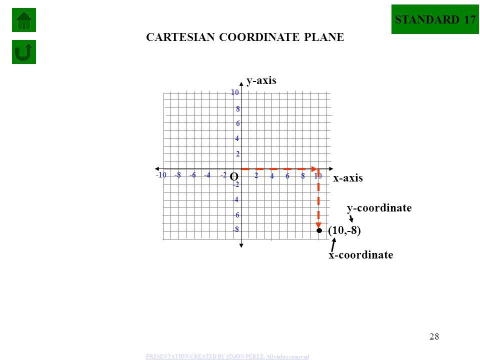 CARTESIAN COORDINATE PLANE