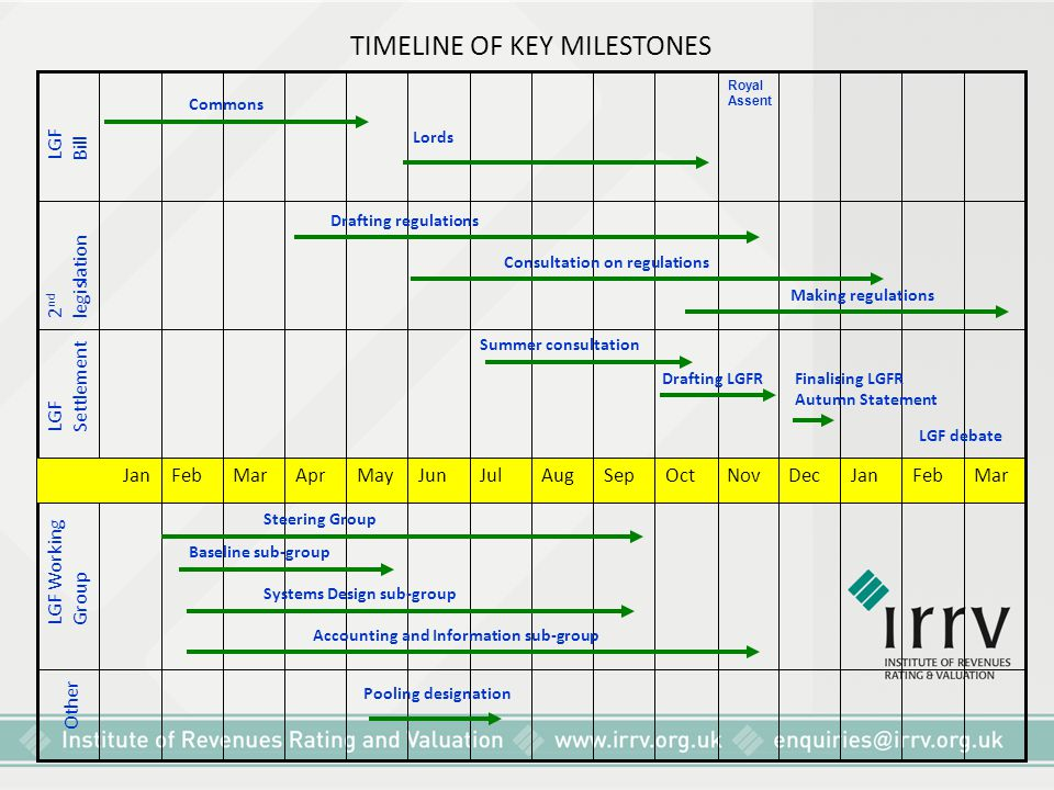 TIMELINE OF KEY MILESTONES