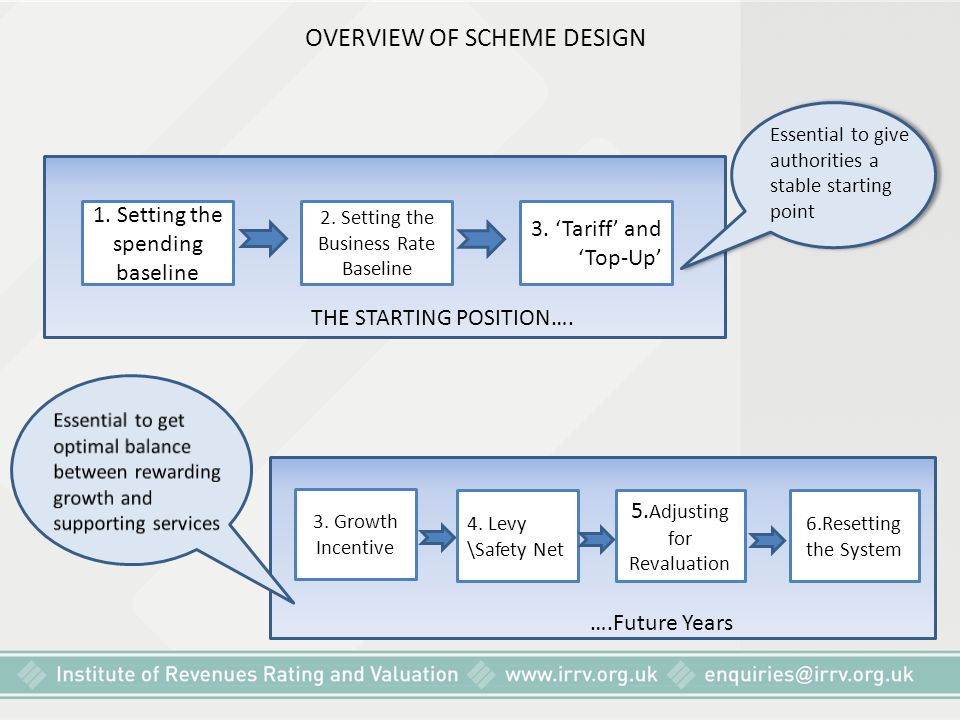 OVERVIEW OF SCHEME DESIGN