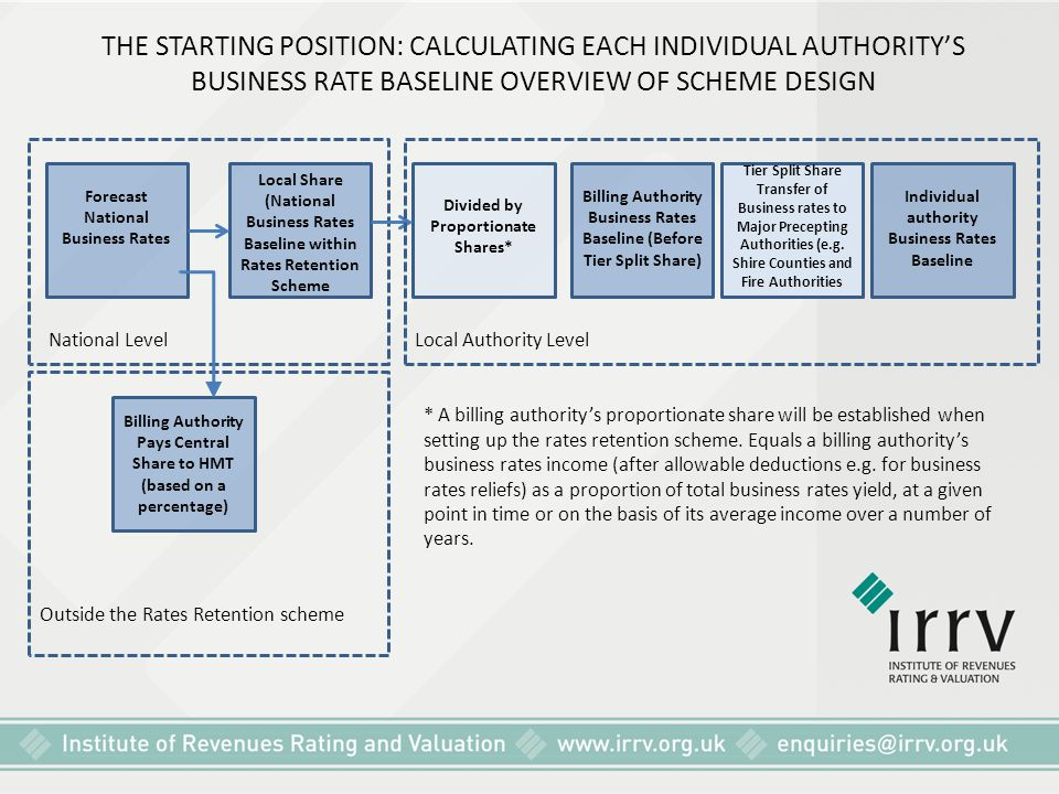 THE STARTING POSITION: CALCULATING EACH INDIVIDUAL AUTHORITY'S