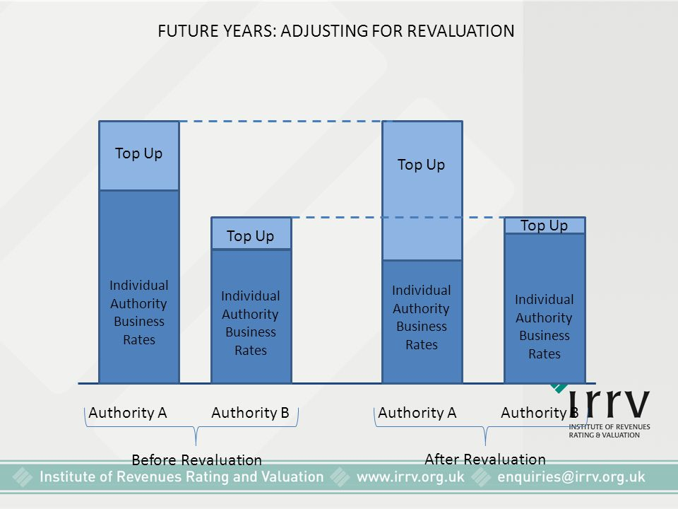 FUTURE YEARS: ADJUSTING FOR REVALUATION