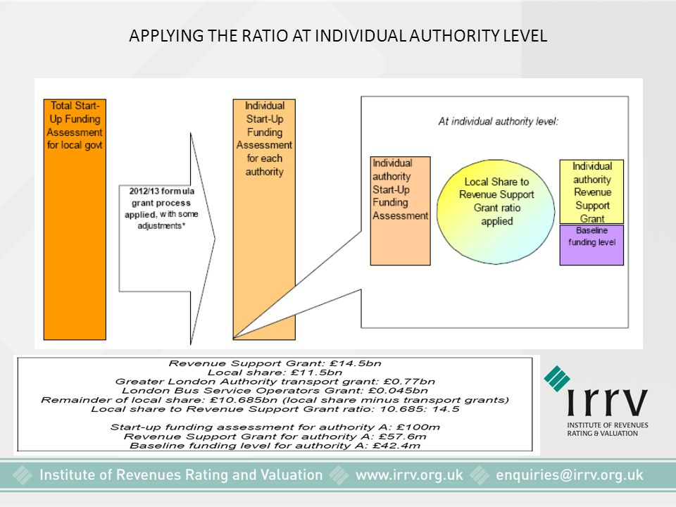 APPLYING THE RATIO AT INDIVIDUAL AUTHORITY LEVEL
