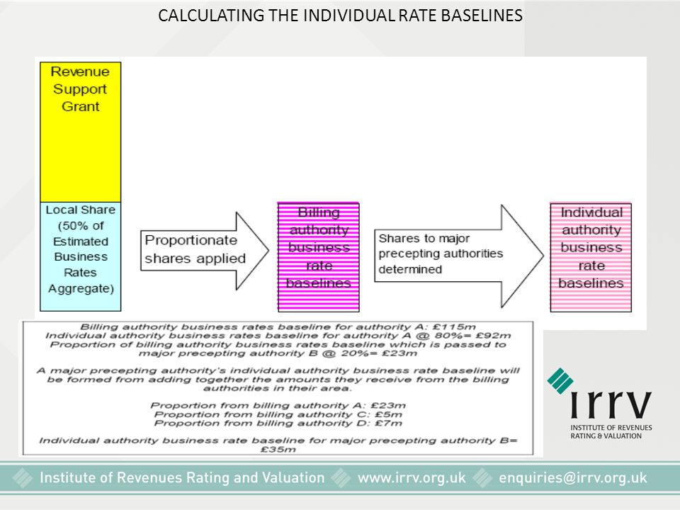 CALCULATING THE INDIVIDUAL RATE BASELINES