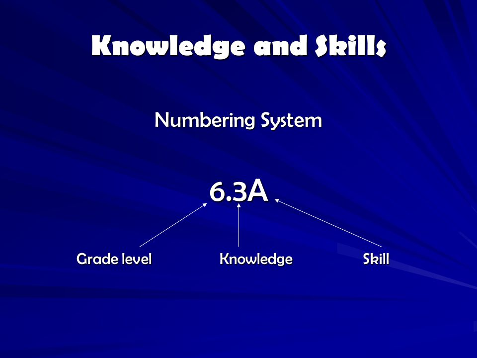 Knowledge and Skills Numbering System 6.3A Grade level Knowledge Skill