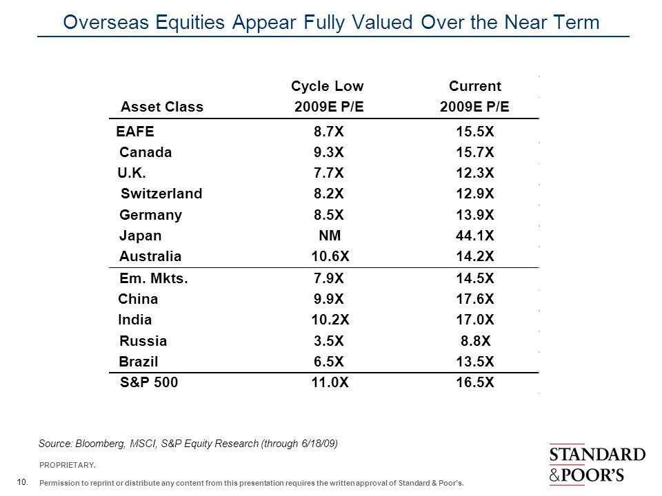 Overseas Equities Appear Fully Valued Over the Near Term