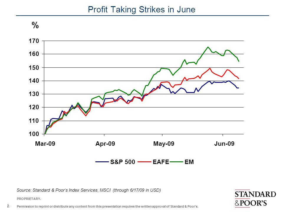 Profit Taking Strikes in June
