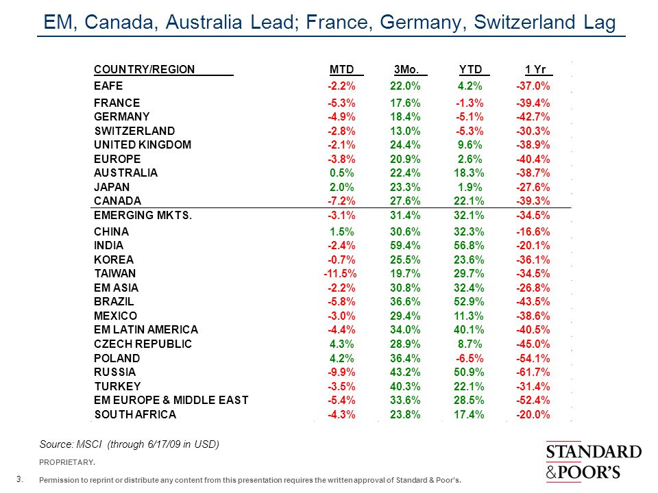 EM, Canada, Australia Lead; France, Germany, Switzerland Lag