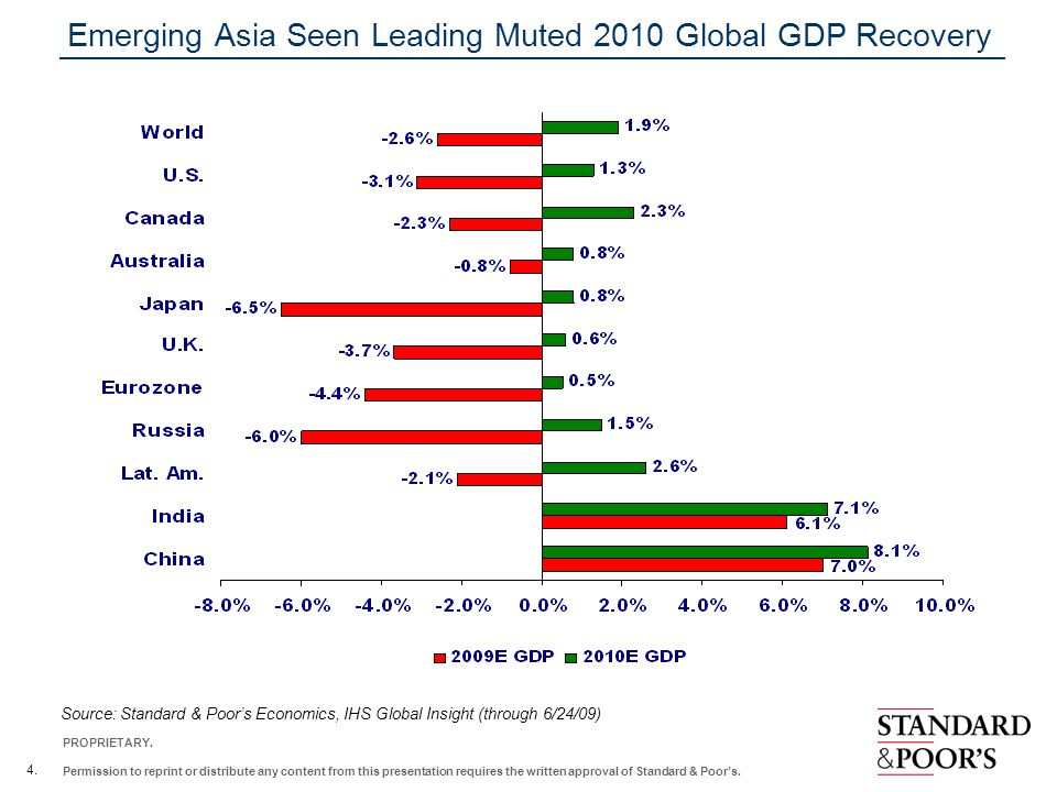 Emerging Asia Seen Leading Muted 2010 Global GDP Recovery