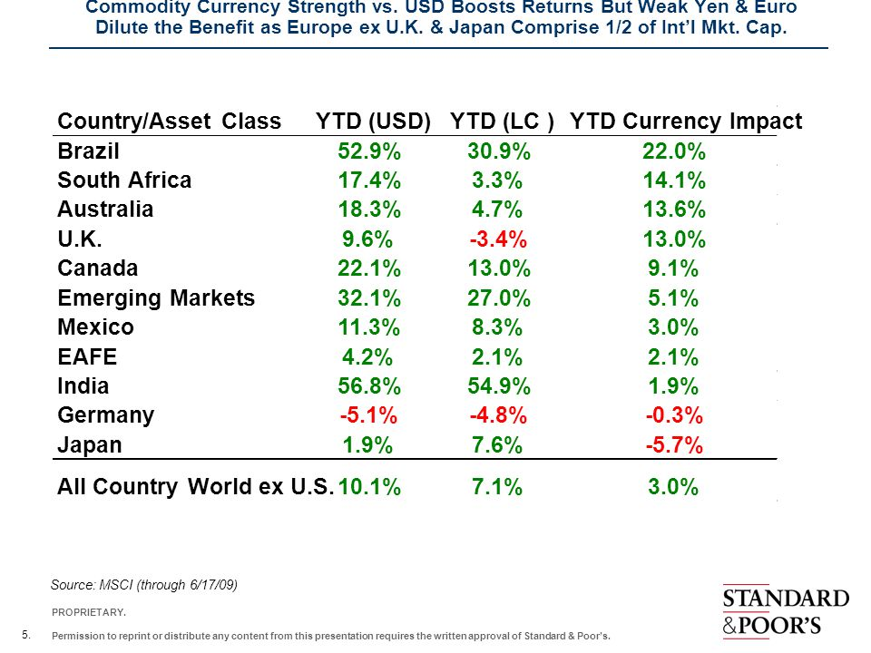 Country/Asset Class YTD (USD) YTD (LC ) YTD Currency Impact Brazil