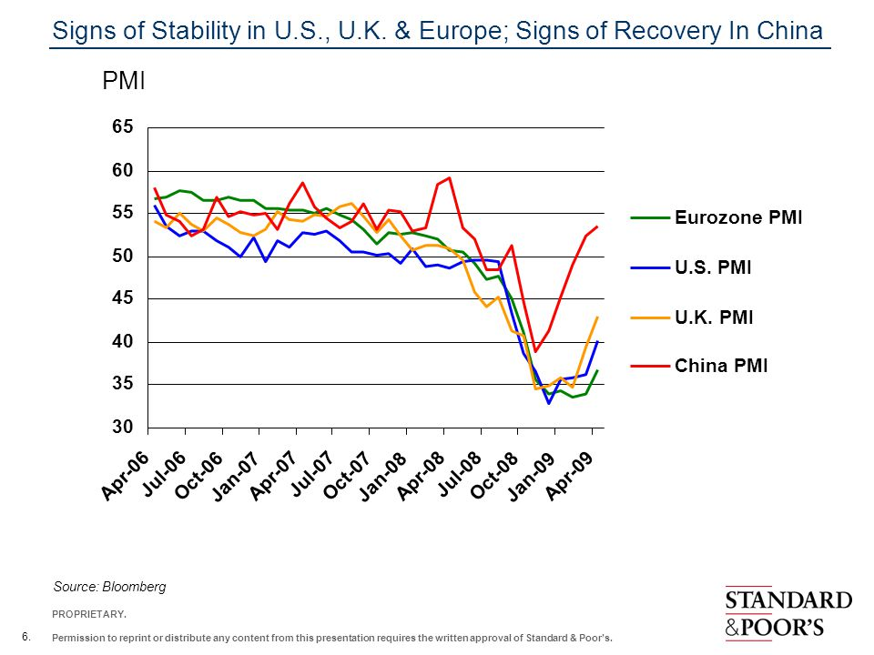 Signs of Stability in U.S., U.K. & Europe; Signs of Recovery In China