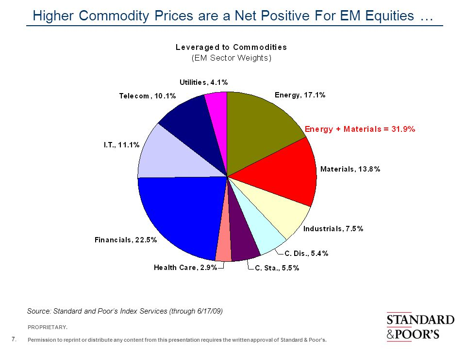 Higher Commodity Prices are a Net Positive For EM Equities …