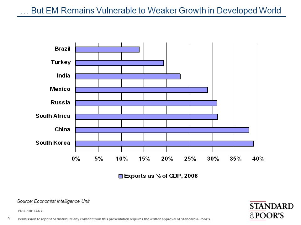 … But EM Remains Vulnerable to Weaker Growth in Developed World