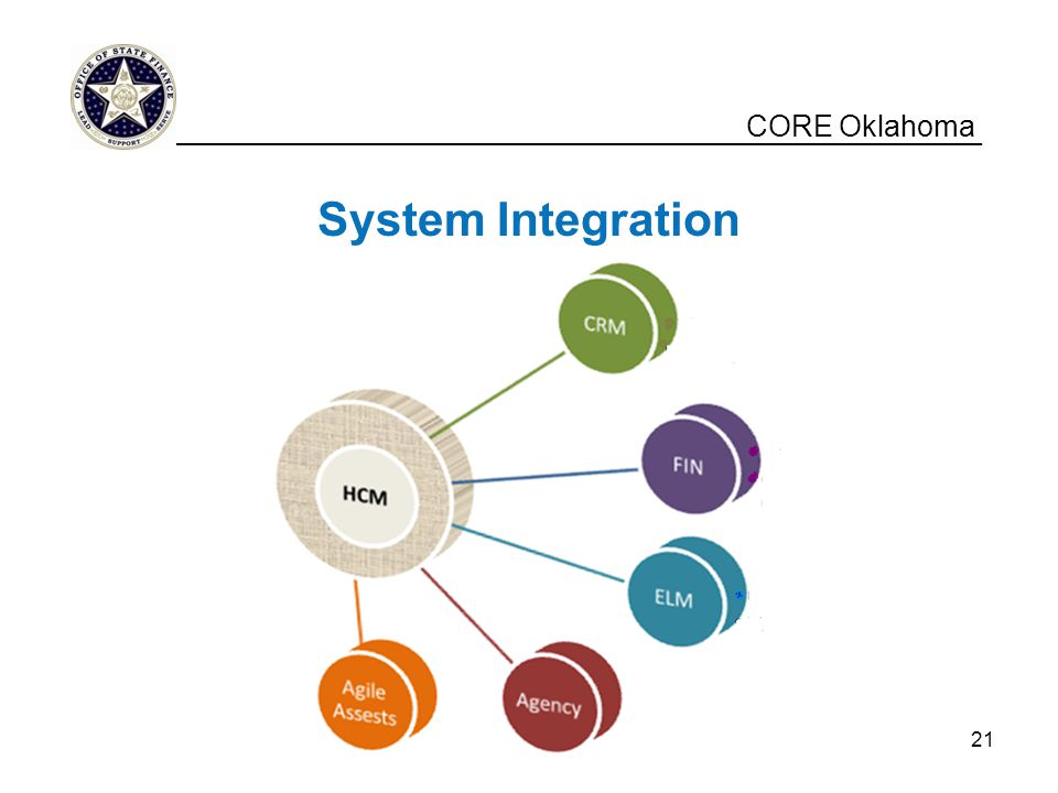 System Integration CORE Oklahoma