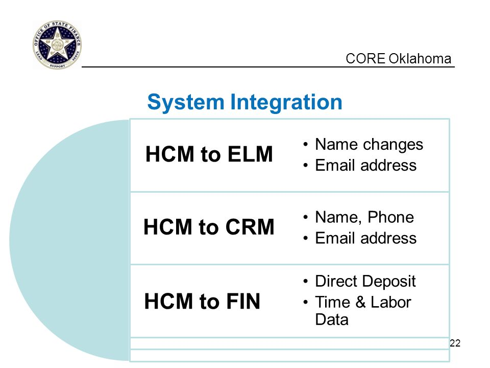 System Integration HCM to ELM HCM to CRM HCM to FIN