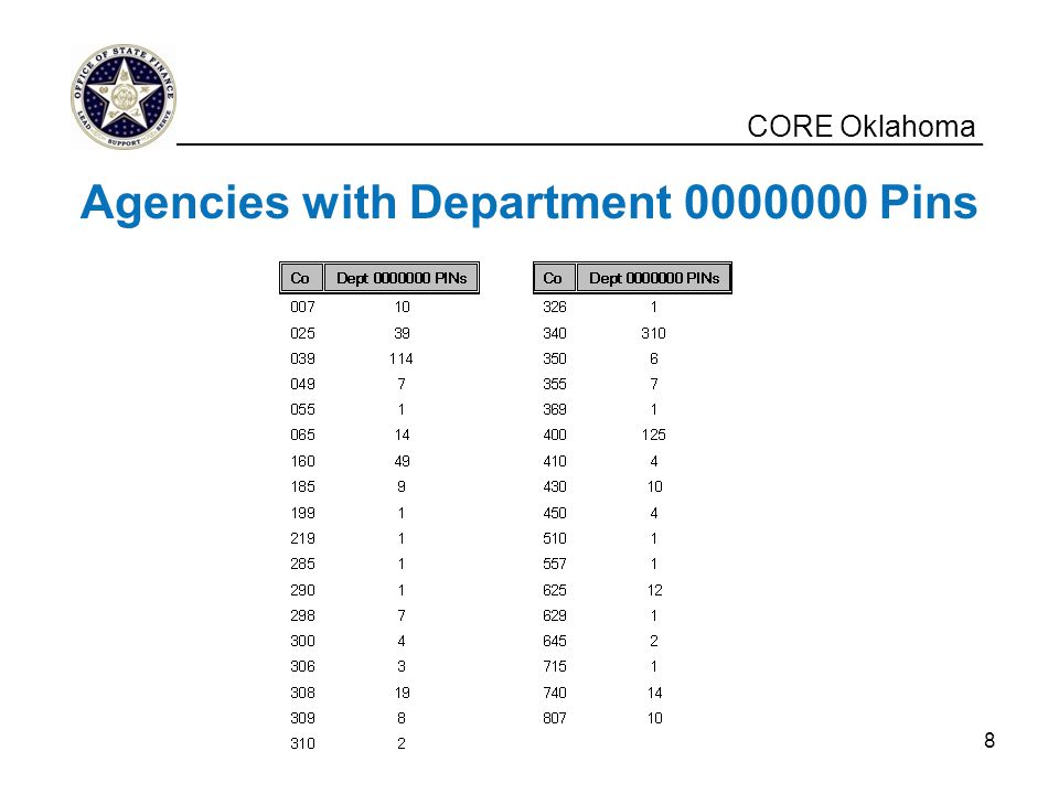 Agencies with Department 0000000 Pins