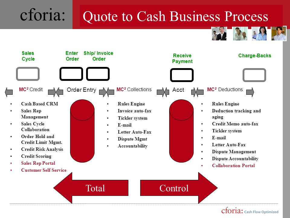 Quote to Cash Business Process