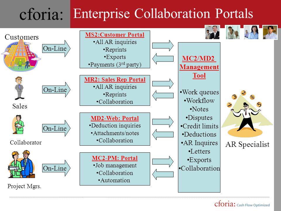 Enterprise Collaboration Portals