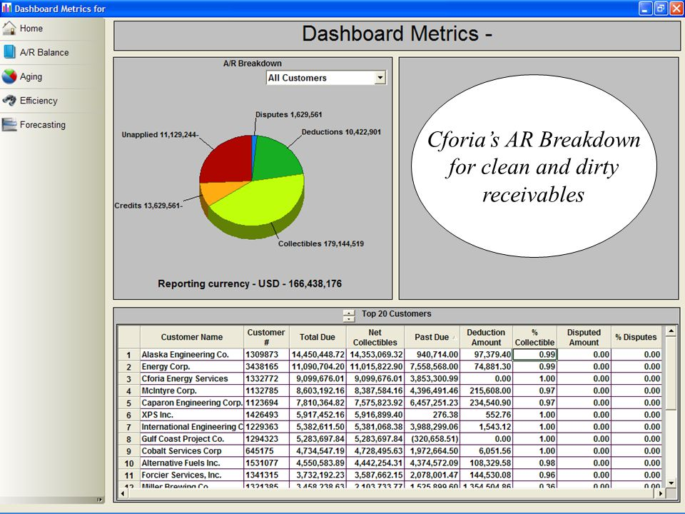 Cforia's AR Breakdown for clean and dirty receivables