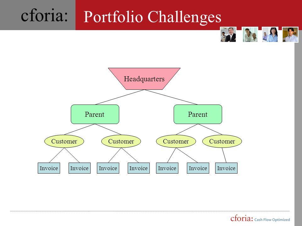 Portfolio Challenges Headquarters Parent Customer Invoice