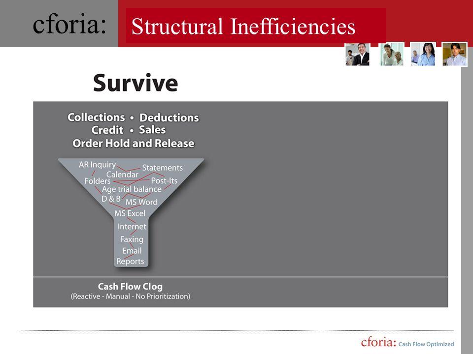 Structural Inefficiencies