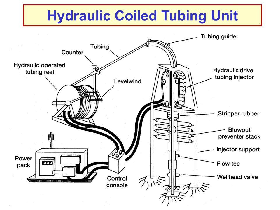 Hydraulic Coiled Tubing Unit