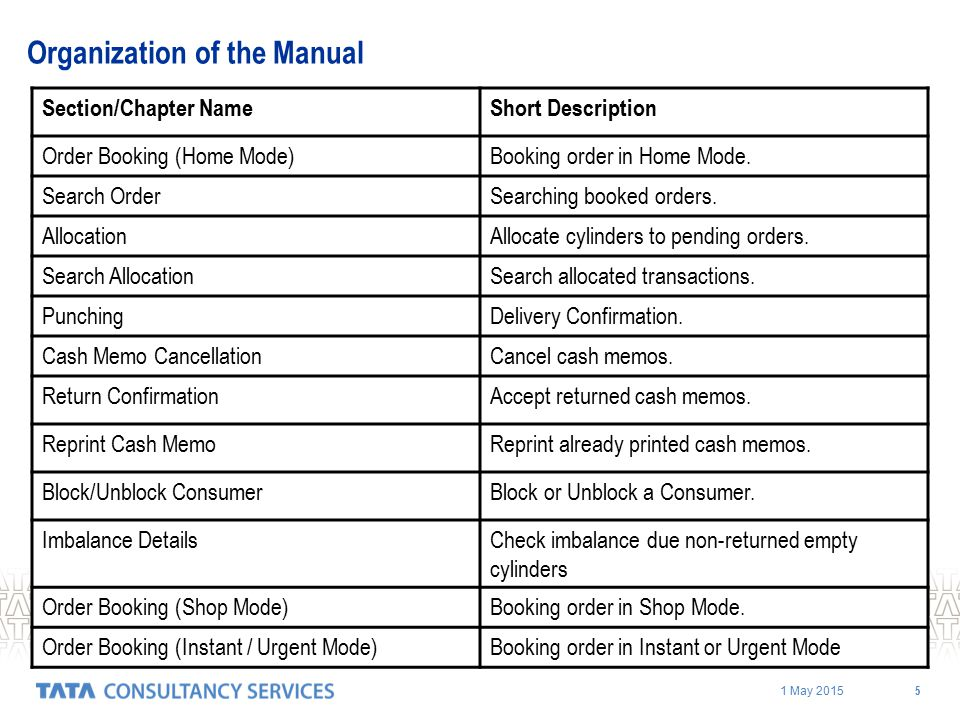Organization of the Manual