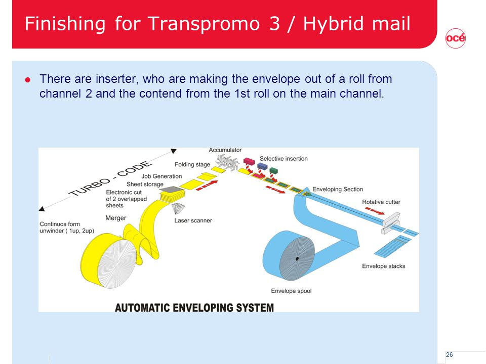 Finishing for Transpromo 3 / Hybrid mail