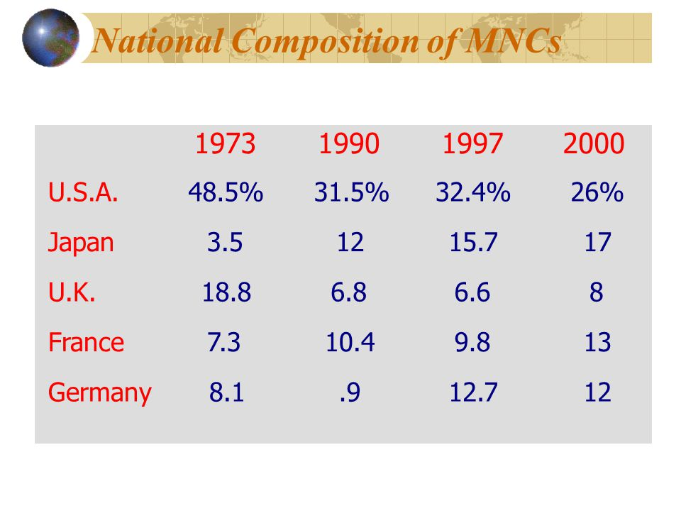National Composition of MNCs