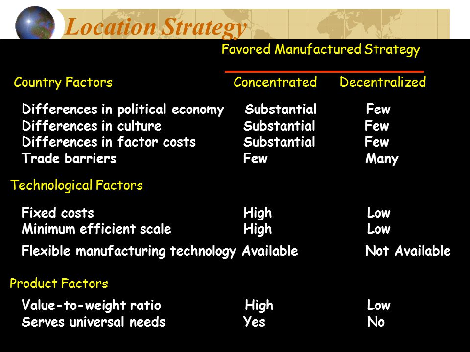 Location Strategy Technological Factors