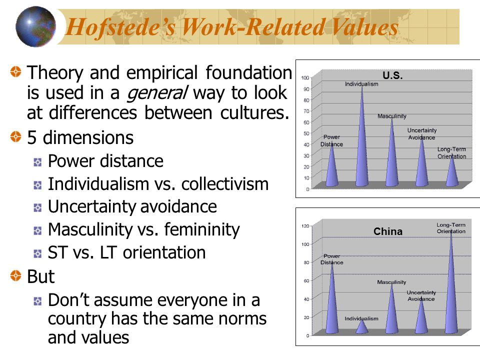 Hofstede's Work-Related Values