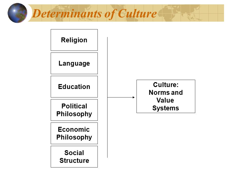 Culture: Values, Norms & Material Objects Research Paper Starter