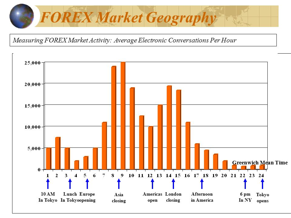 Forex power hours gmt