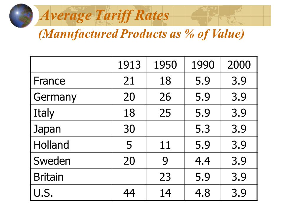 Average Tariff Rates (Manufactured Products as % of Value) 1913 1950