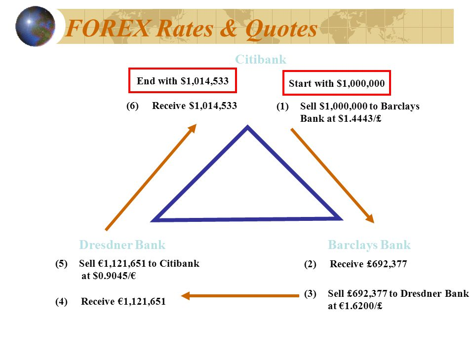 FOREX Rates & Quotes Citibank Dresdner Bank Barclays Bank