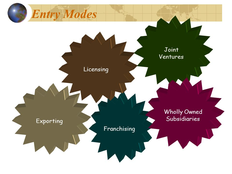 Entry Modes Joint Ventures Licensing Wholly Owned Subsidiaries