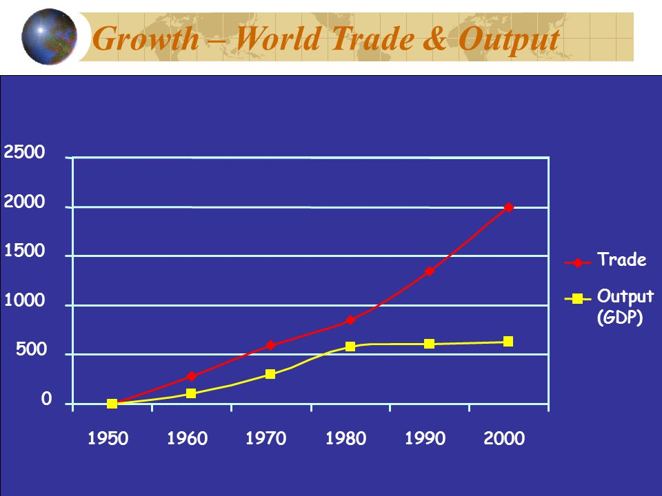 Growth – World Trade & Output