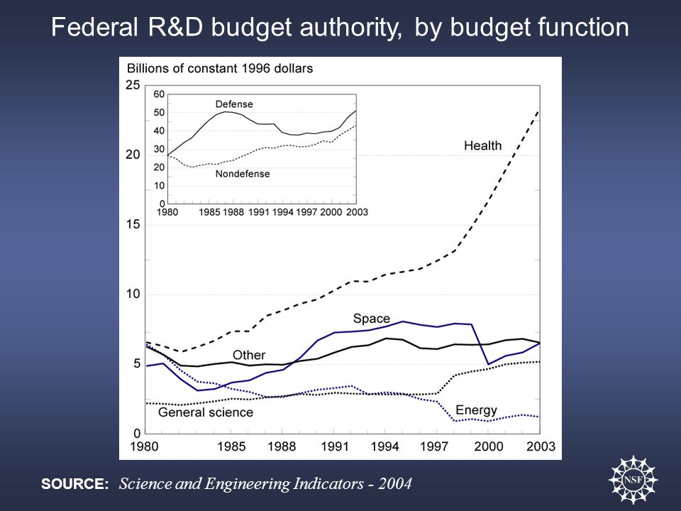 Federal R&D budget authority, by budget function