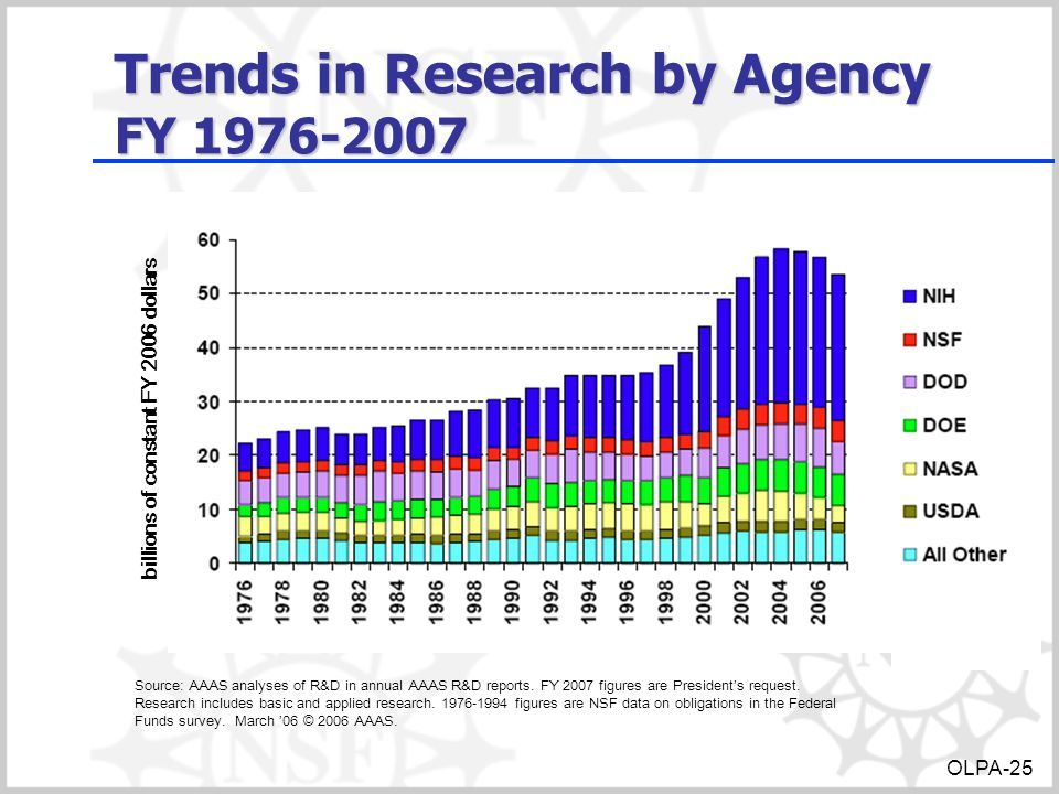 Trends in Research by Agency FY 1976-2007