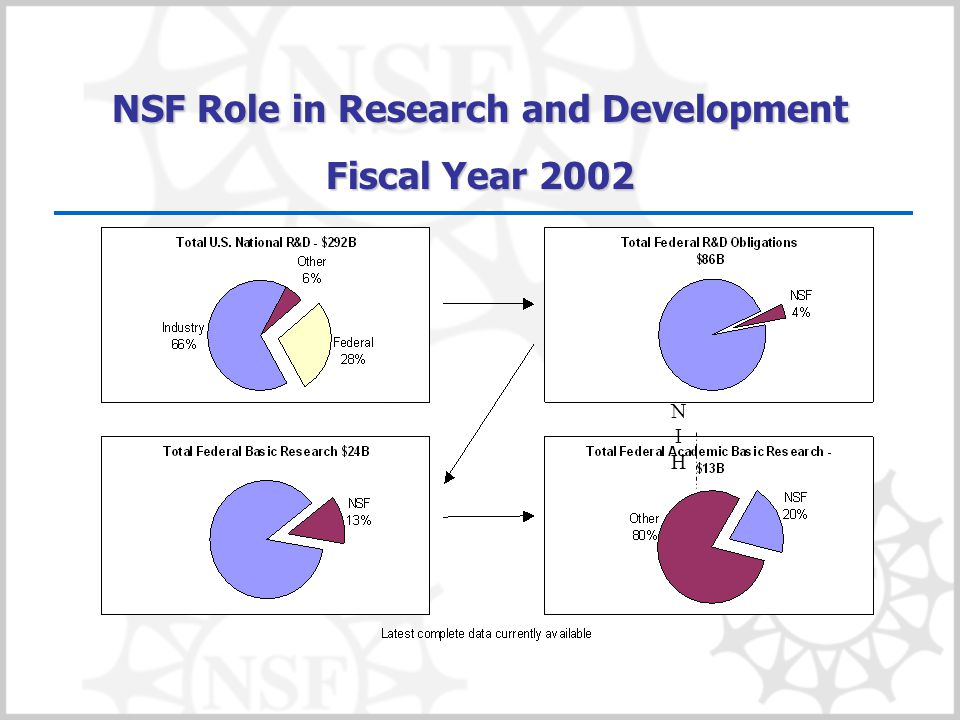 NSF Role in Research and Development