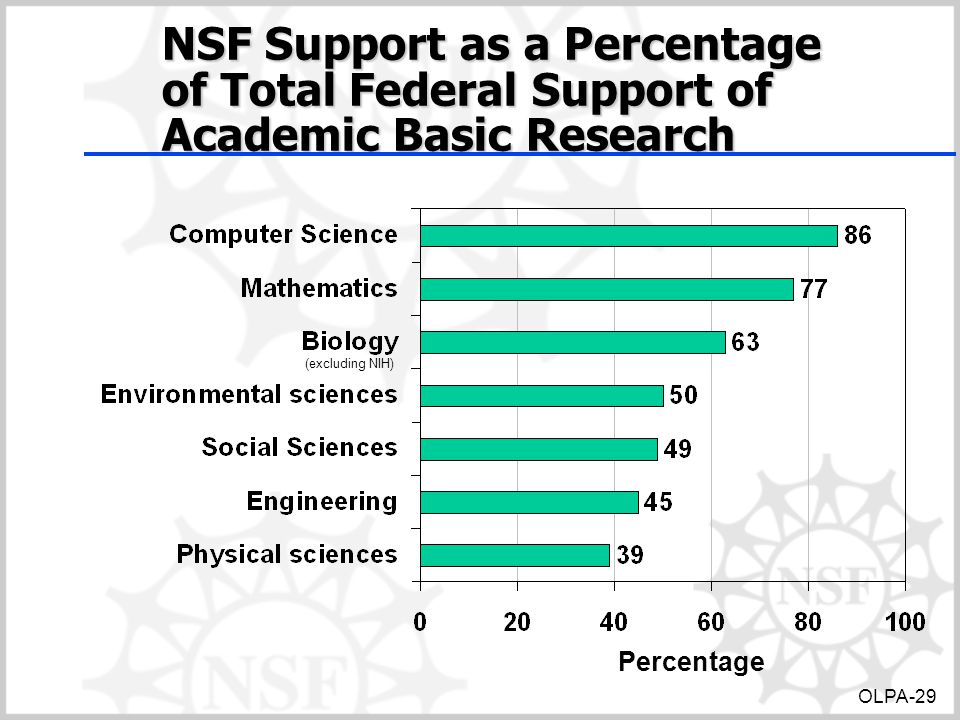 NSF Support as a Percentage of Total Federal Support of Academic Basic Research