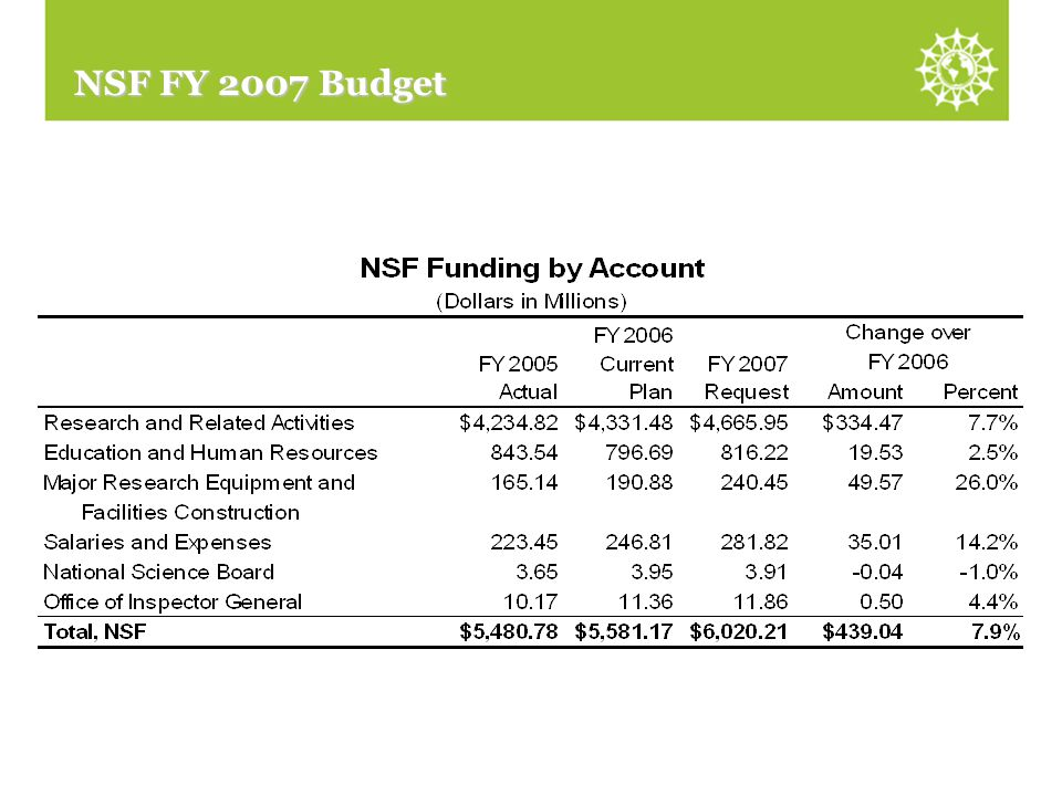 NSF Funding by Account NSF FY 2007 Budget