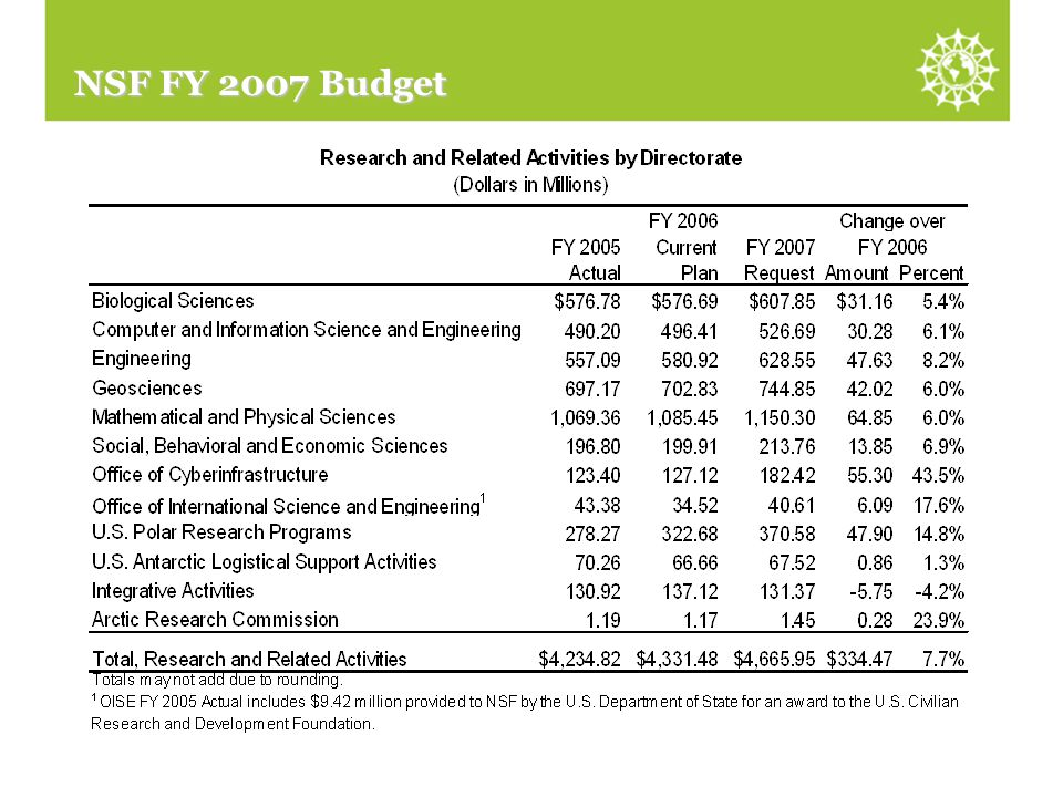 R&RA by Directorate NSF FY 2007 Budget