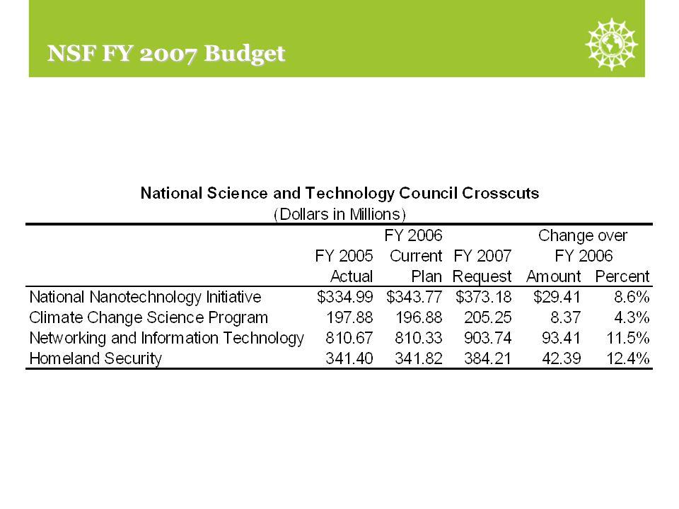 NSTC Crosscuts NSF FY 2007 Budget