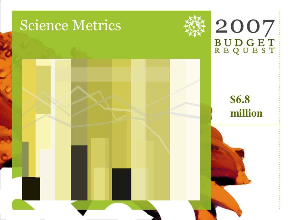 Science Met Rev Science Metrics $6.8 million