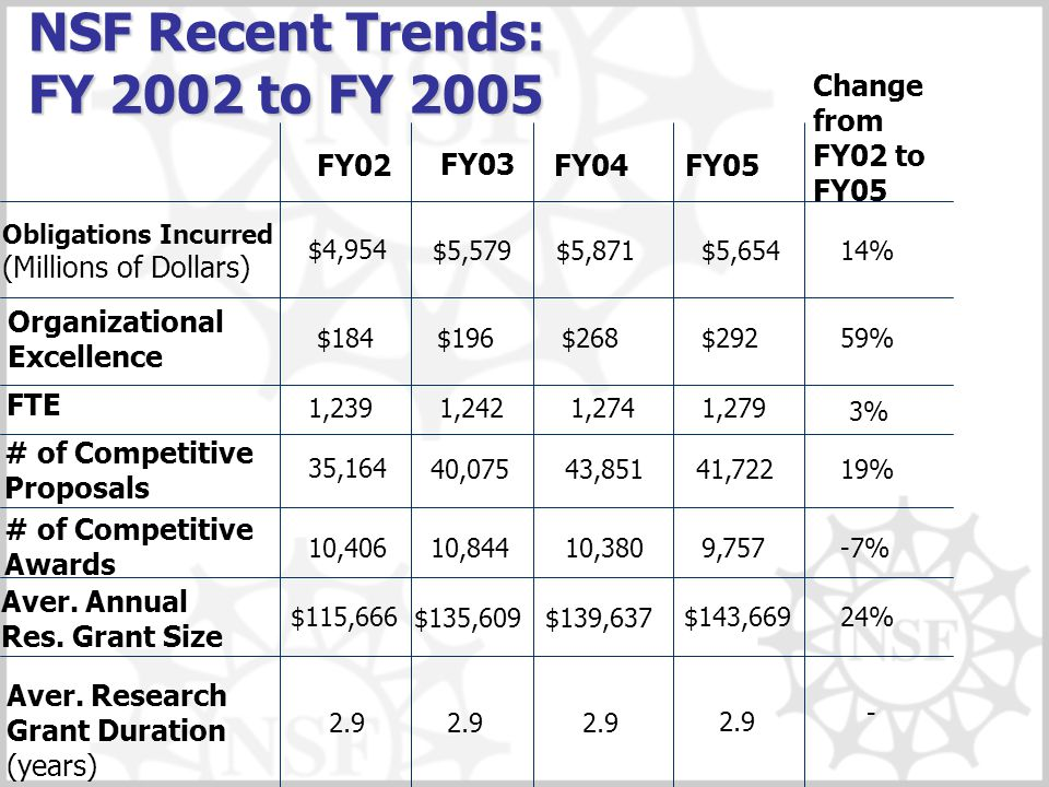 NSF Recent Trends: FY 2002 to FY 2005