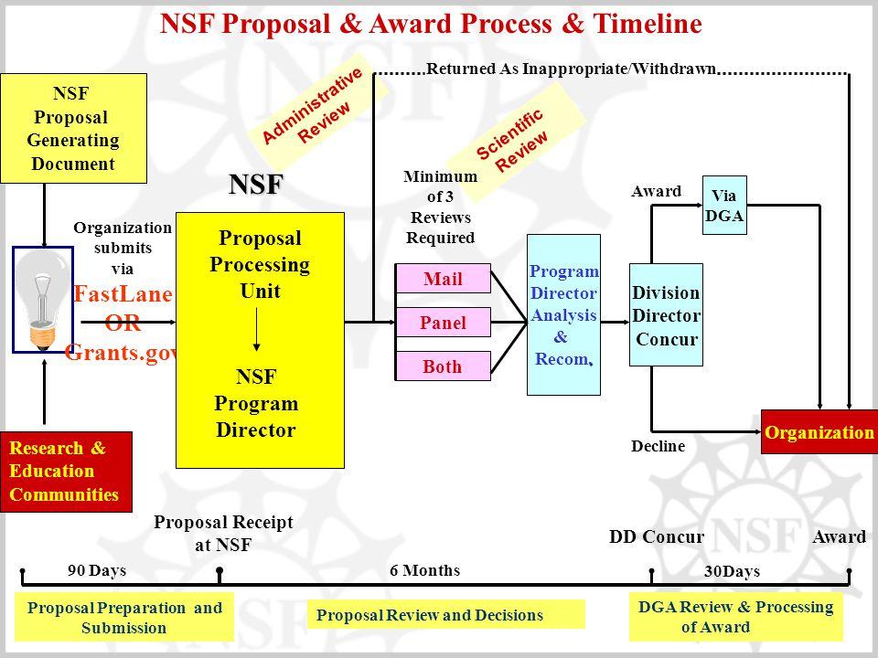 NSF Proposal & Award Process & Timeline