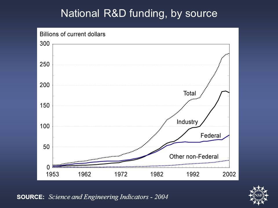 National R&D funding, by source
