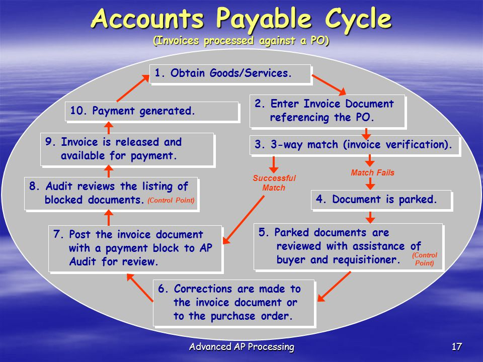 Accounts Payable Cycle (Invoices processed against a PO)