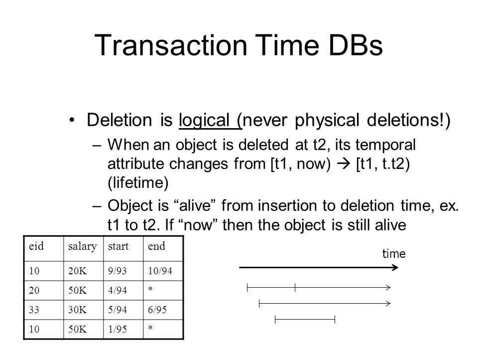 Transaction Time DBs Deletion is logical (never physical deletions!)