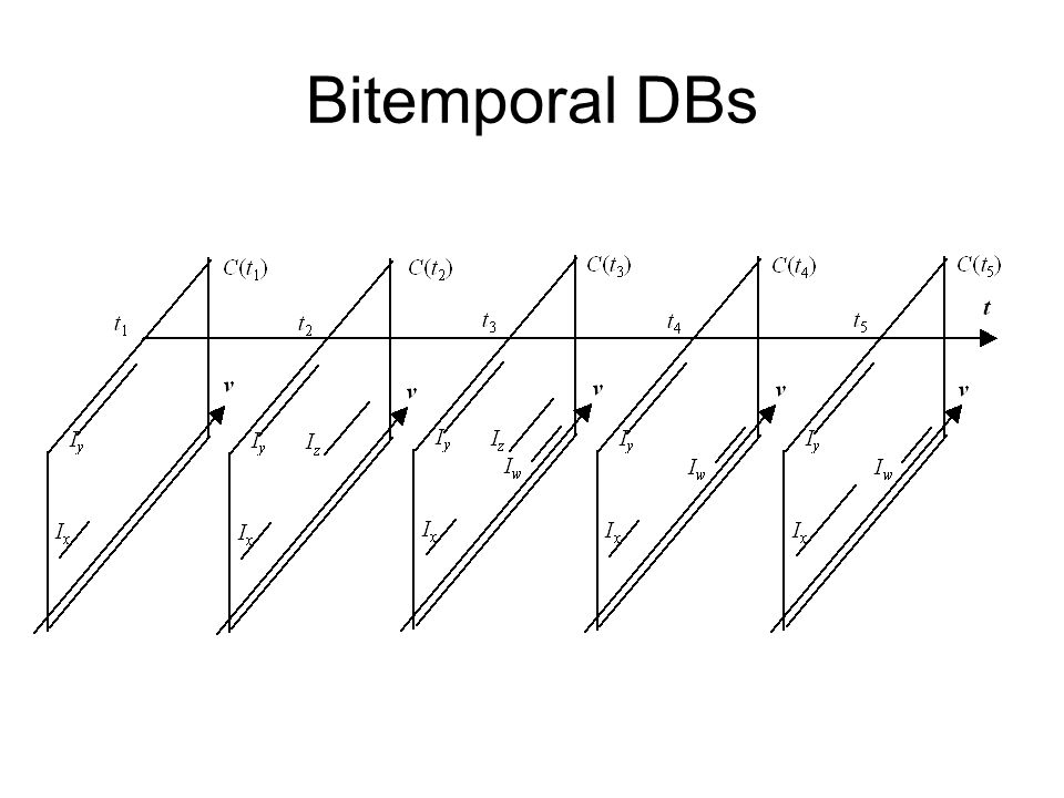 Bitemporal DBs